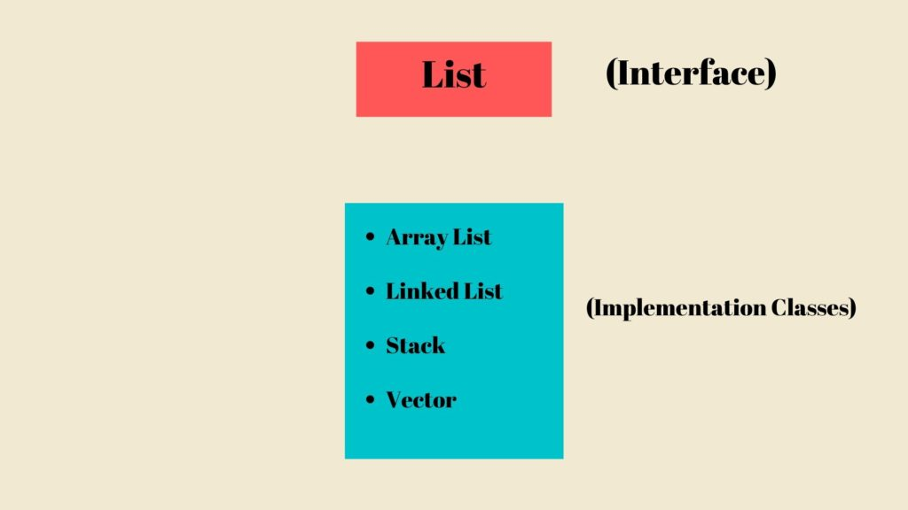 List Interface and Implementation Classes